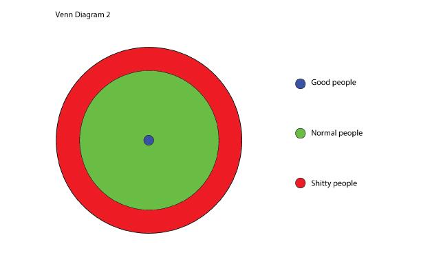 venn2diagram